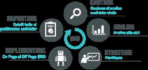 Optimizarea Seo,cheia succesului in mediu online